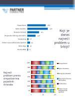 koji je danas najve i problem u srbiji