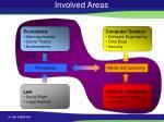 involved areas