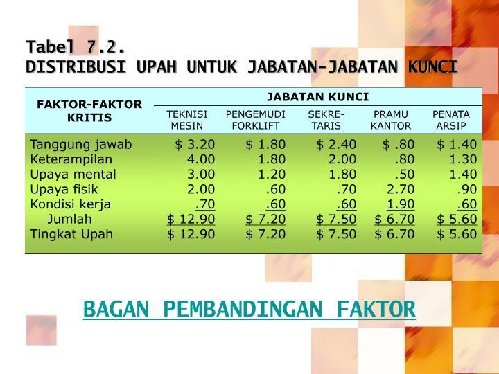 Tabel 7.2.