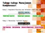 tahap tahap manajemen kompensasi