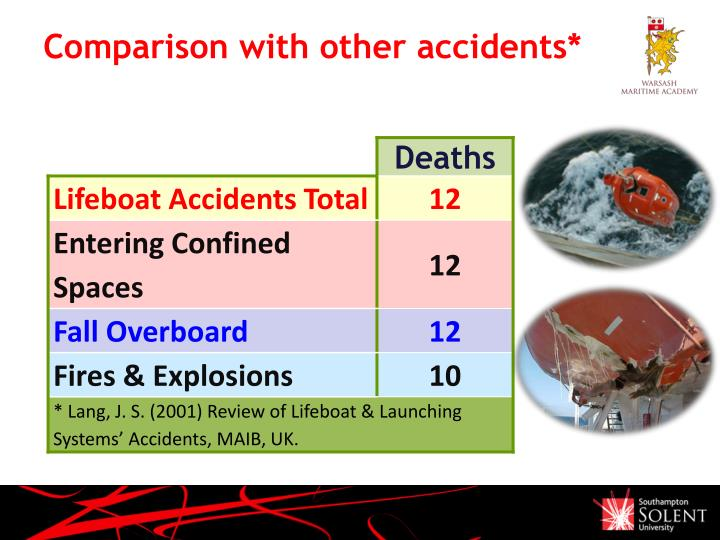 Comparison with other accidents*