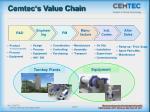 cemtec s value chain