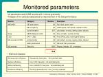 monitored parameters