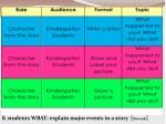 k students wbat explain major events in a story newark