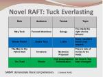novel raft tuck everlasting
