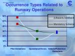 occurrence types related to runway operations1