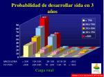 probabilidad de desarrollar sida en 3 a os