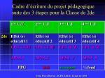 cadre d criture du projet p dagogique suite des 3 tapes pour la classe de 2de