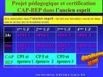 projet p dagogique et certification cap bep dans l ancien esprit