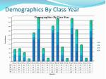 demographics by class year