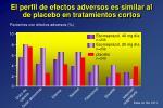 el perfil de efectos adversos es similar al de placebo en tratamientos cortos