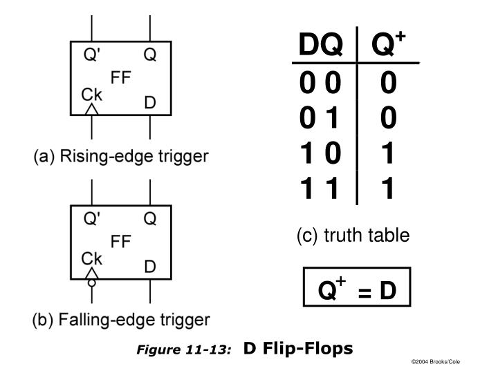 (c) truth table