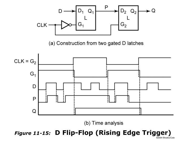 Figure 11-15: