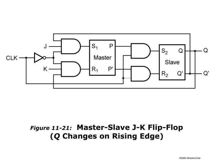 Figure 11-21: