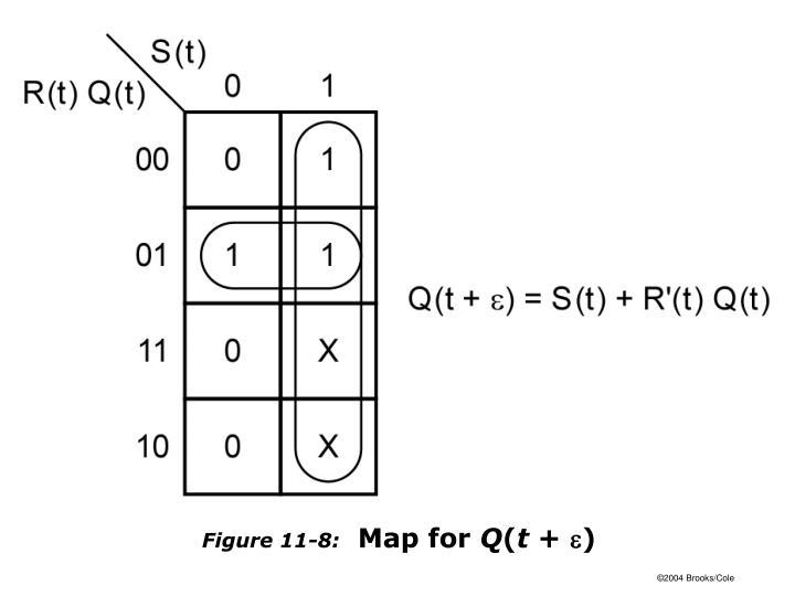 Figure 11-8: