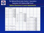 option elections leave agreements1