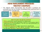 how parliament processes the psc s outputs