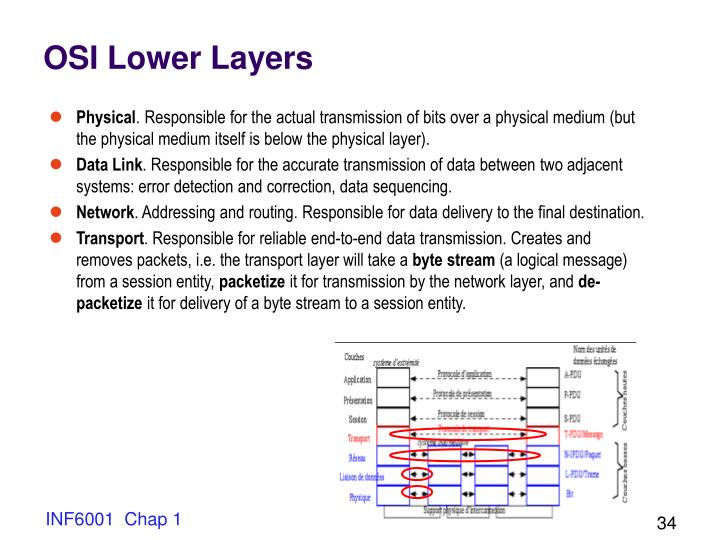 OSI Lower Layers