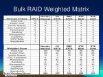 bulk raid weighted matrix
