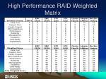 high performance raid weighted matrix