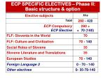 ecp specific electives phase ii basic structure option