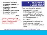 teacher s knowledge