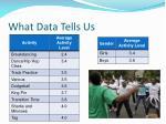 what data tells us