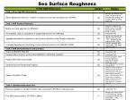 sea surface roughness