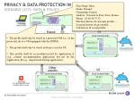 privacy data protection in the cloud scenario 2 7 data policy