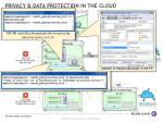 privacy data protection in the cloud scenario 4 7 upload in the cloud
