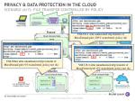 privacy data protection in the cloud scenario 6 7 file transfer controlled by policy