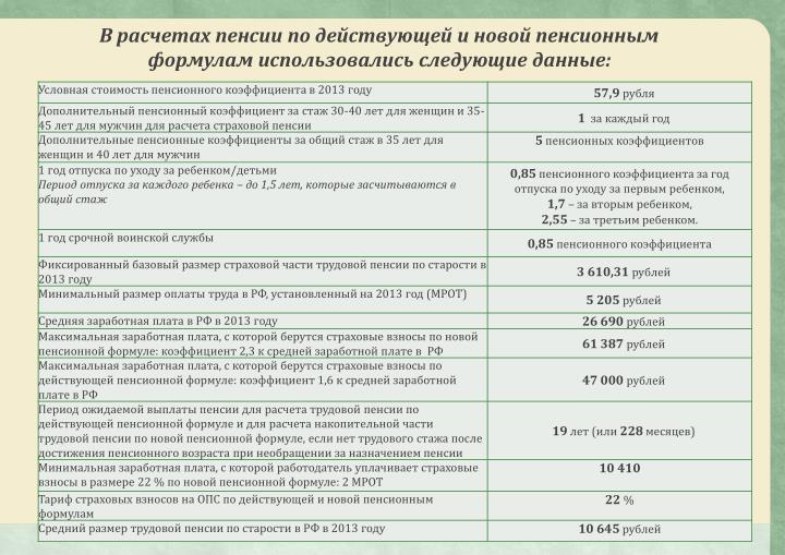 В расчетах пенсии по действующей и новой пенсионным формулам использовались следующие данные: