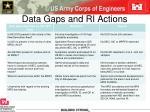 data gaps and ri actions