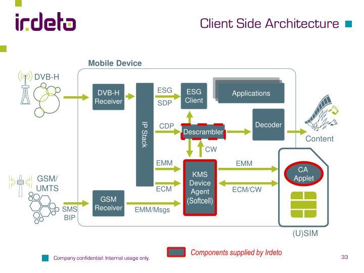 Client Side Architecture
