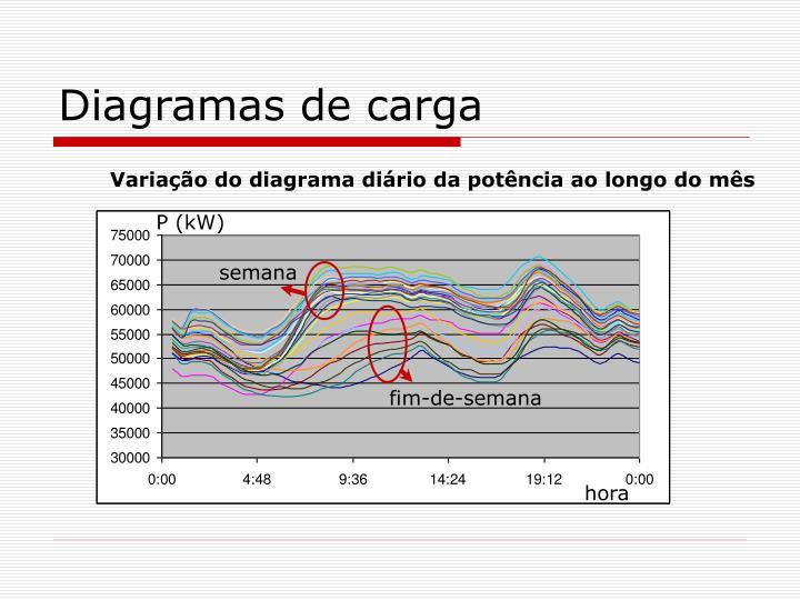 Diagramas de carga