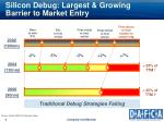 silicon debug largest growing barrier to market entry