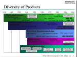 diversity of products