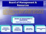 board of management resources