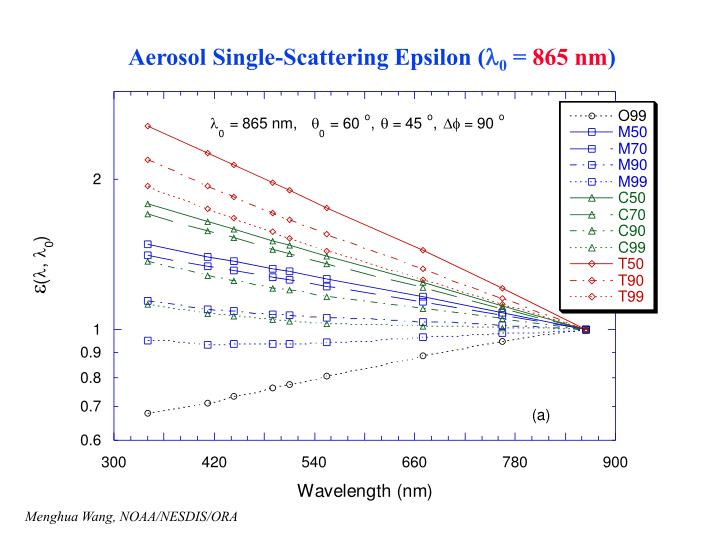 Aerosol Single-Scattering Epsilon (