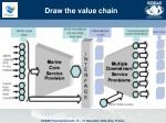 draw the value chain