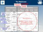 the myocean products portfolio1
