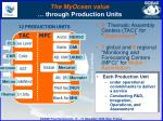 the myocean value through production units1