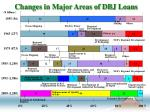 changes in major areas of dbj loans