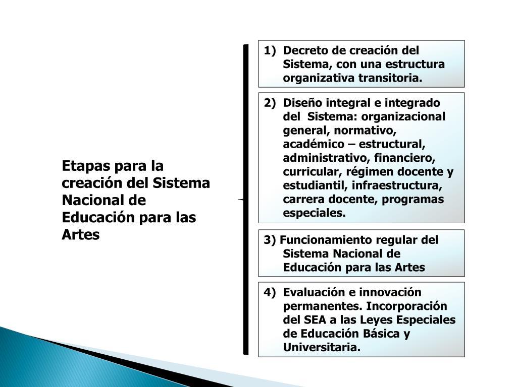 Ppt Sistema Nacional De Educación Para Las Artes