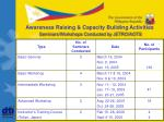 awareness raising capacity building activities seminars workshops conducted by jetro aots