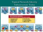 typical network identity infrastructure today