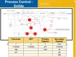process control solids