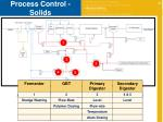 process control solids1