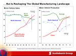 but is reshaping the global manufacturing landscape