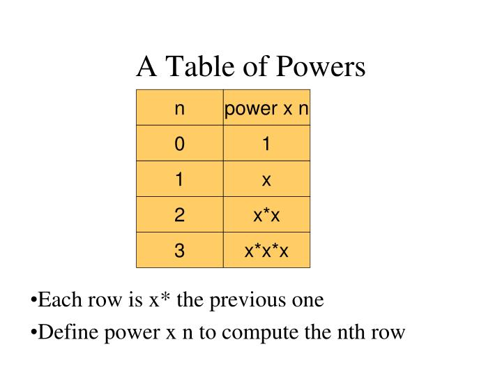 A Table of Powers